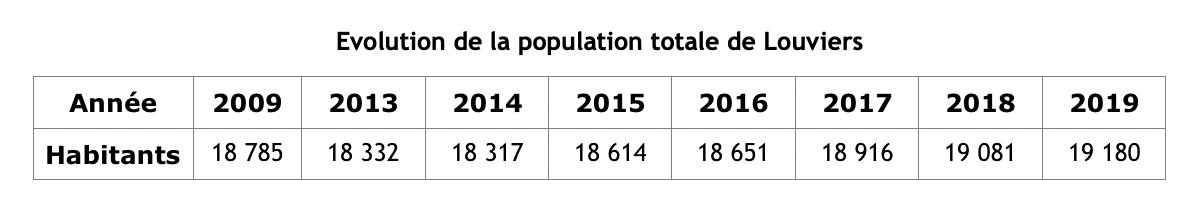 Evolution de la population totale de Louviers